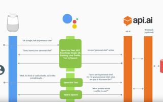 50 полезных команд для «Окей, Google» на русском