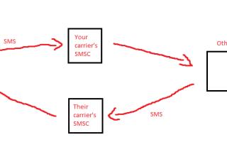 Что такое SMS-центр и как его настроить на Samsung Galaxy