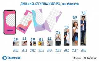 Сотовый оператор «Билайн»запустил «халявный»тарифный план за 100 рублей