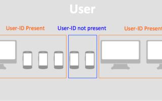 Что такое User ID? Зачем он нужен, как использовать в анализе данных